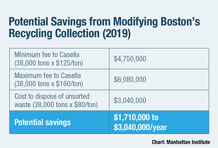 Potential Savings from Modifying Boston's Recycling Collection (2019)