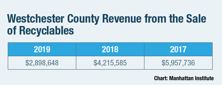 Westchester County Revenue from the Sale of Recyclables