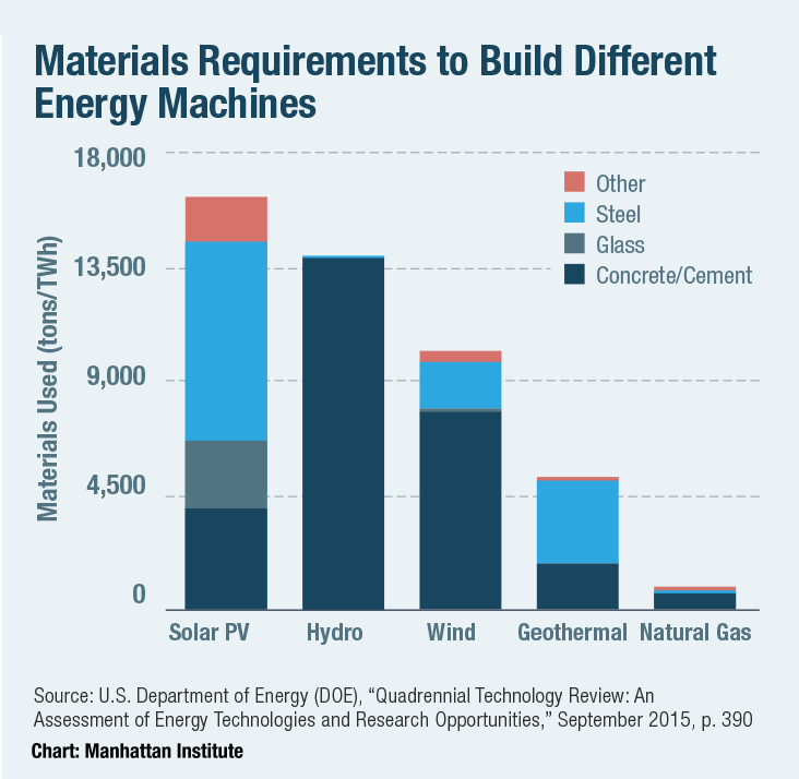 Materials Requirements to Build Different Energy Machines