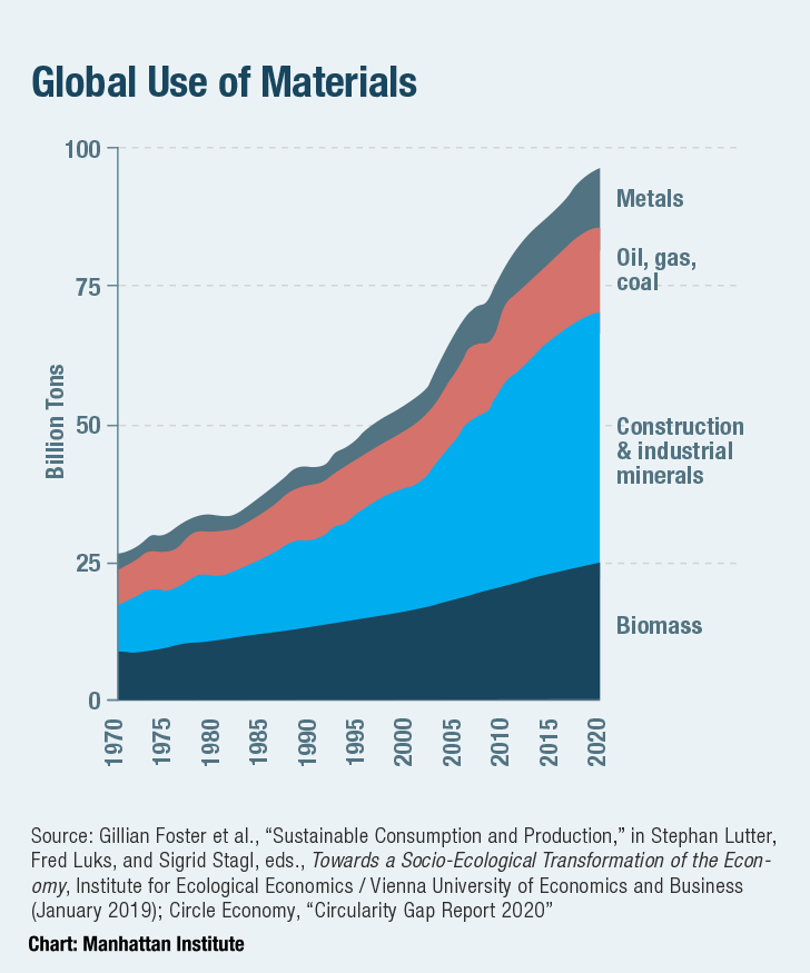 Global Use of Materials