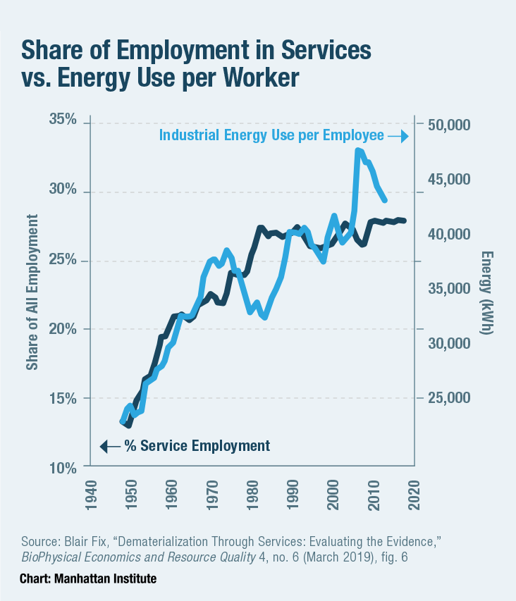Share of Employment in Services vs. Energy Use per Worker