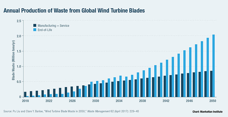Annual Production of Waste from Global Wind Turbine Blades