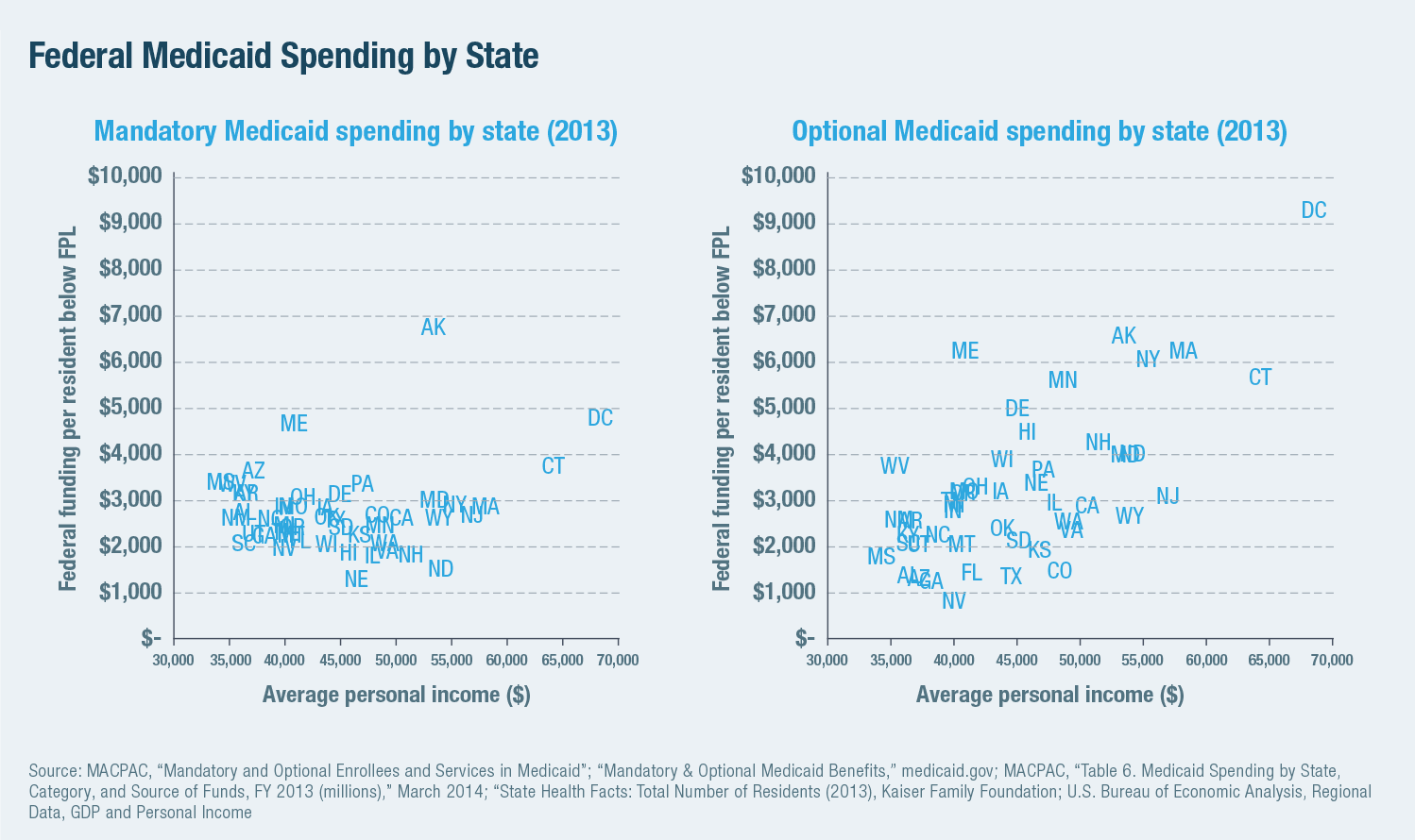 Federal Medicaid Spending by State