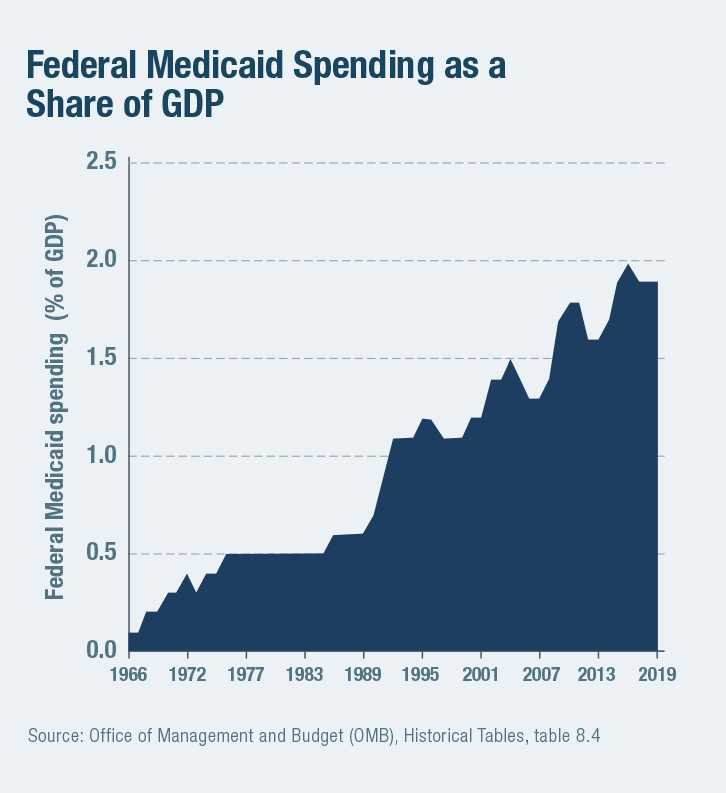 Federal Medicaid Spending as a Share of GDP