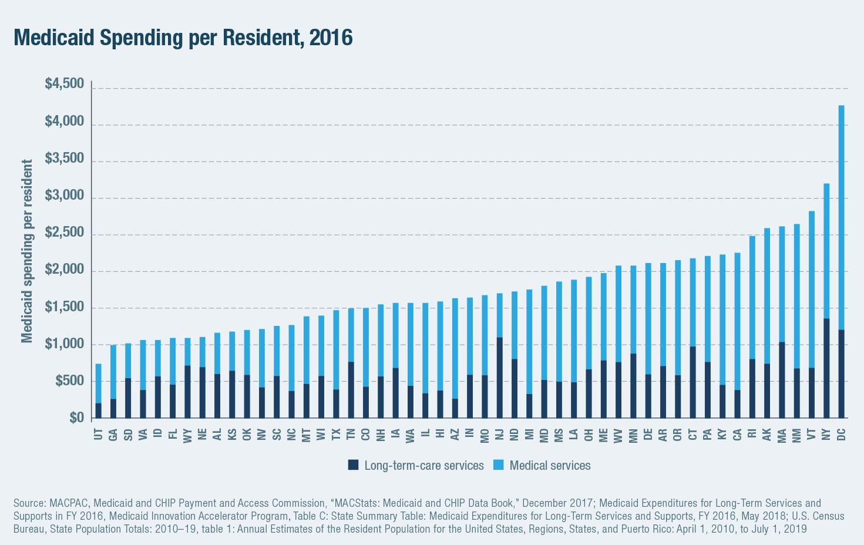 Medicaid Spending per Resident, 2016