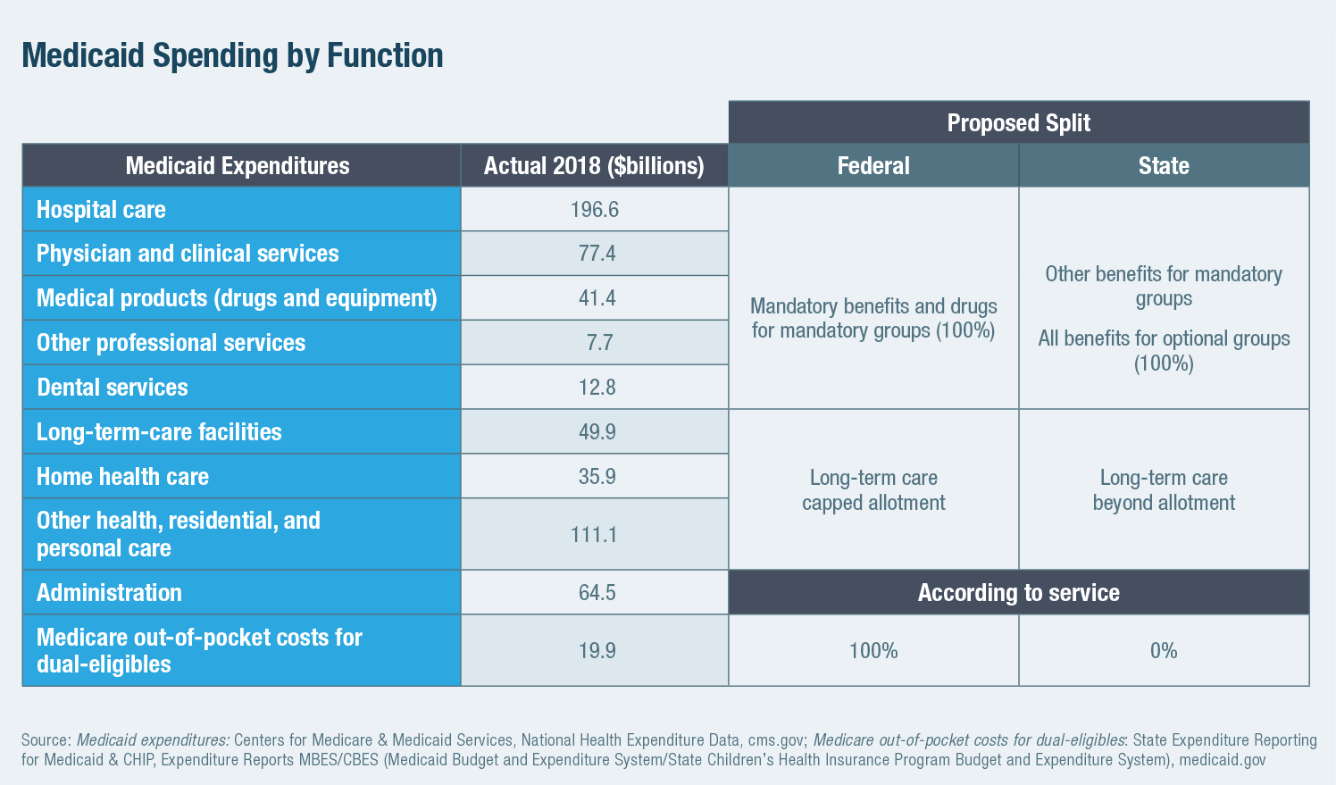 Medicaid Spending by Function