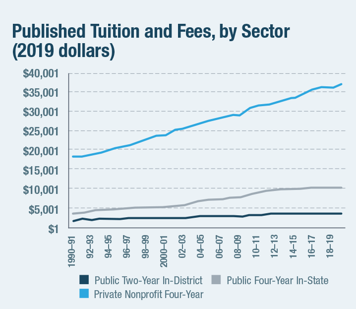 Published Tuition and Fees, by Sector (2019 dollars)