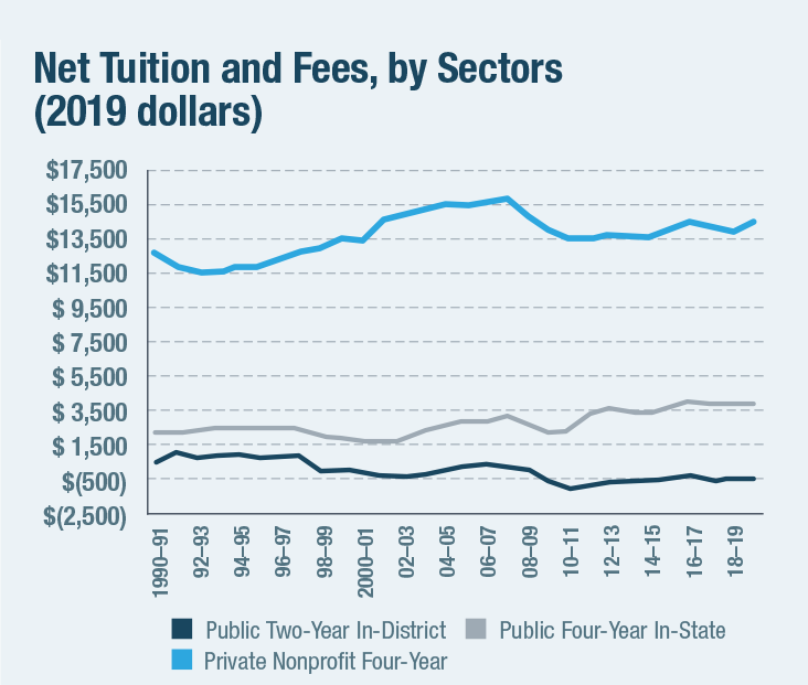 Net Tuition and Fees, by Sectors (2019 dollars)