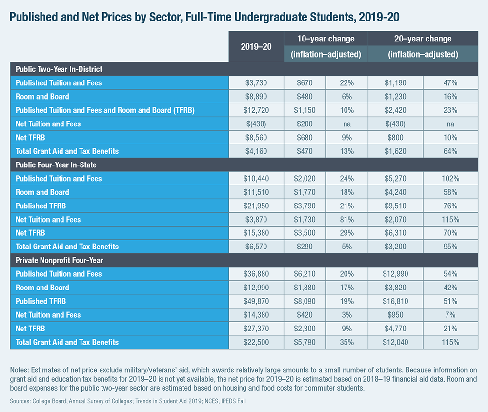 Published and Net Prices by Sector, Full-Time Undergraduate Students, 2019-20