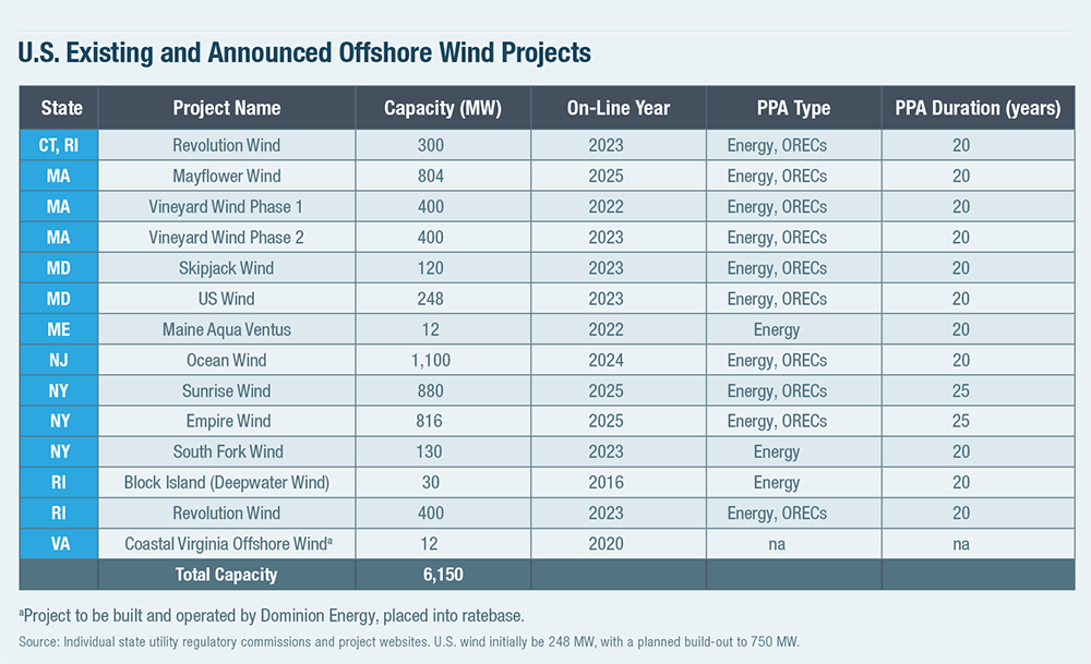 U.S. Existing and Announced Offshore Wind Projects