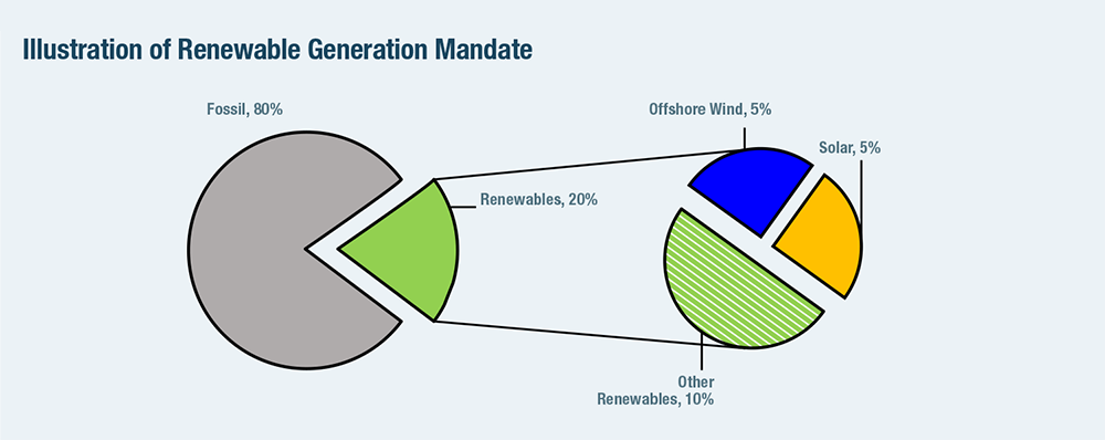 Illustration of Renewable Generation Mandate