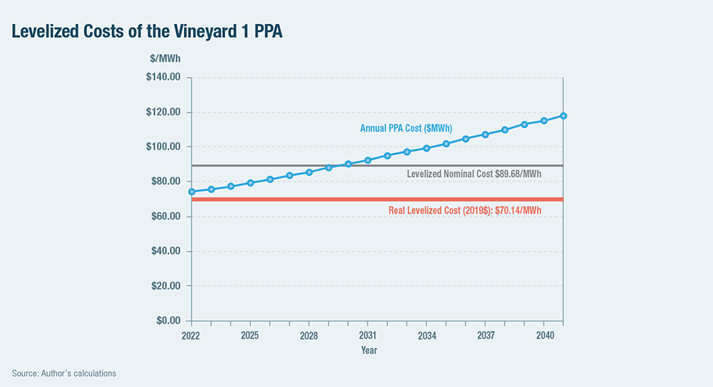 Levelized Costs of the Vineyard 1 PPA