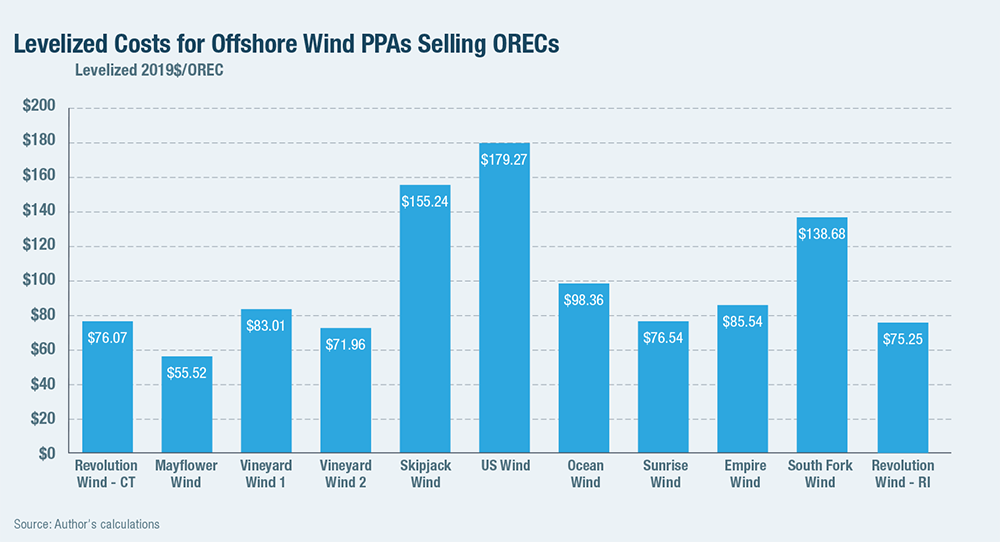 Levelized Costs for Offshore Wind PPAs Selling ORECs
