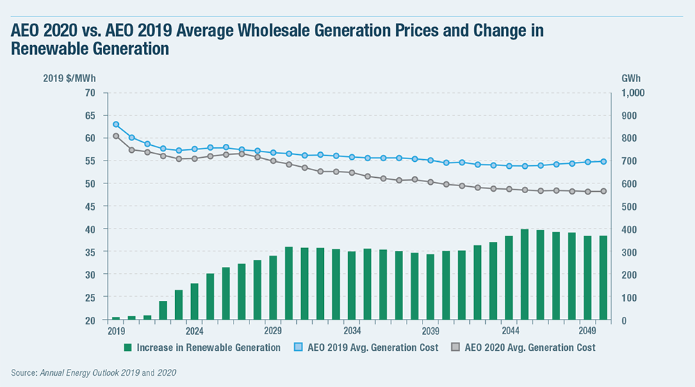 AEO 2020 vs. AEO 2019 Average Wholesale Generation Prices and Change in Renewable Generation