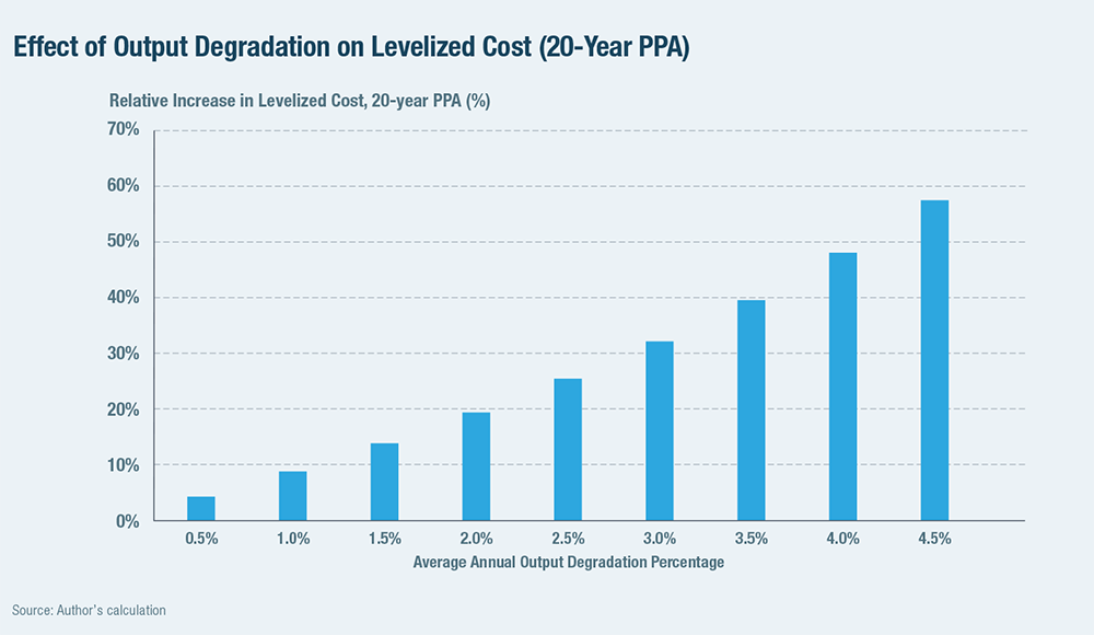Effect of Output Degradation on Levelized Cost (20-Year PPA)