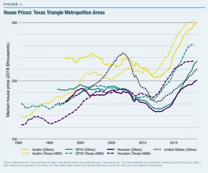 House Prices: Texas Triangle Metropolitan Areas