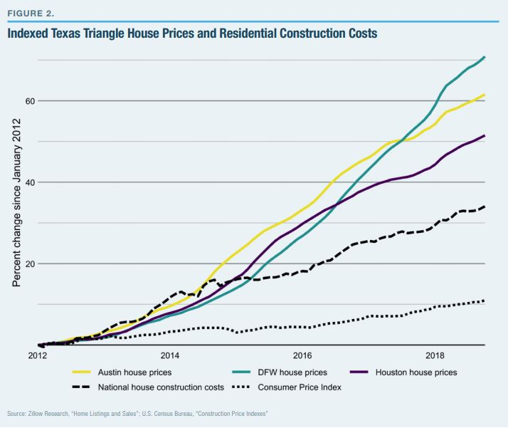 Indexed Texas Triangle House Prices and Residential Construction Costs