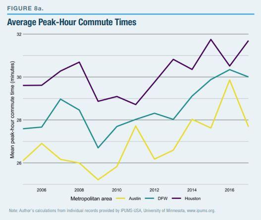 Average Peak-Hour Commute Times