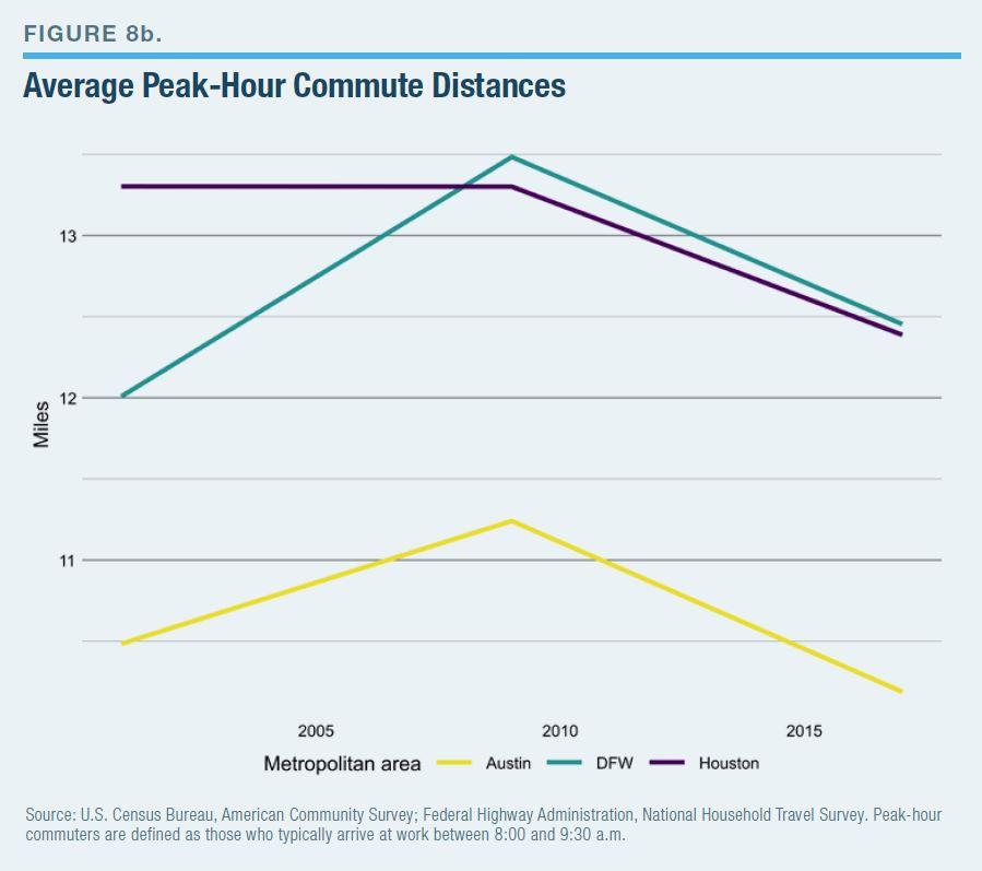 Average Peak-Hour Commute Distances