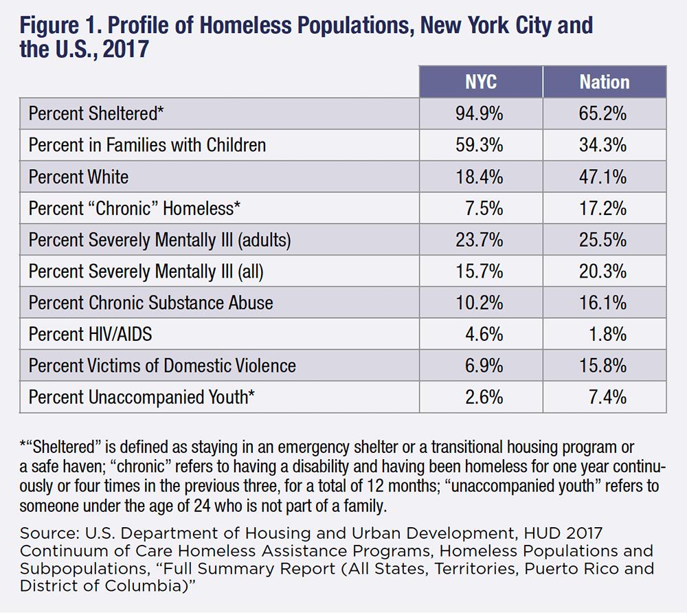 New York City, homeless shelters