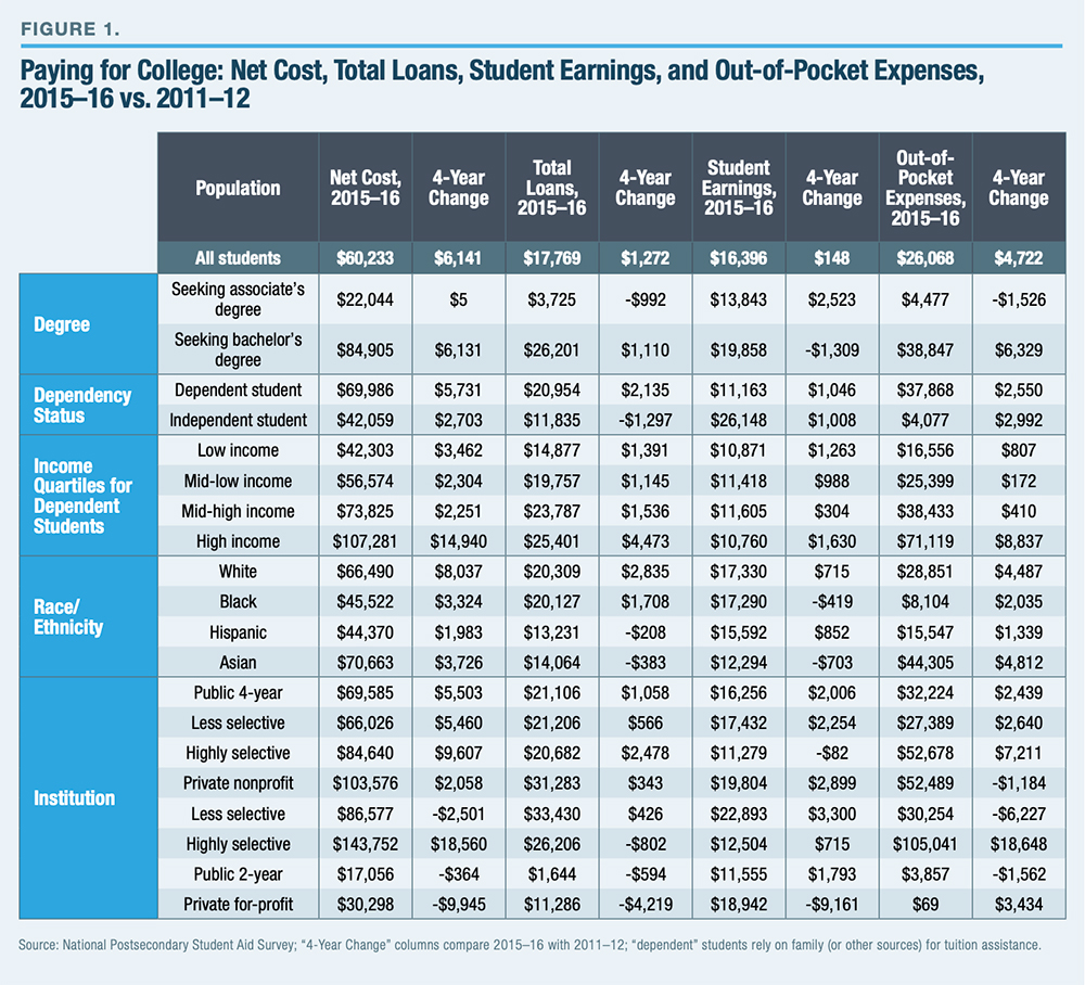 college, affordability, college costs, student earnings