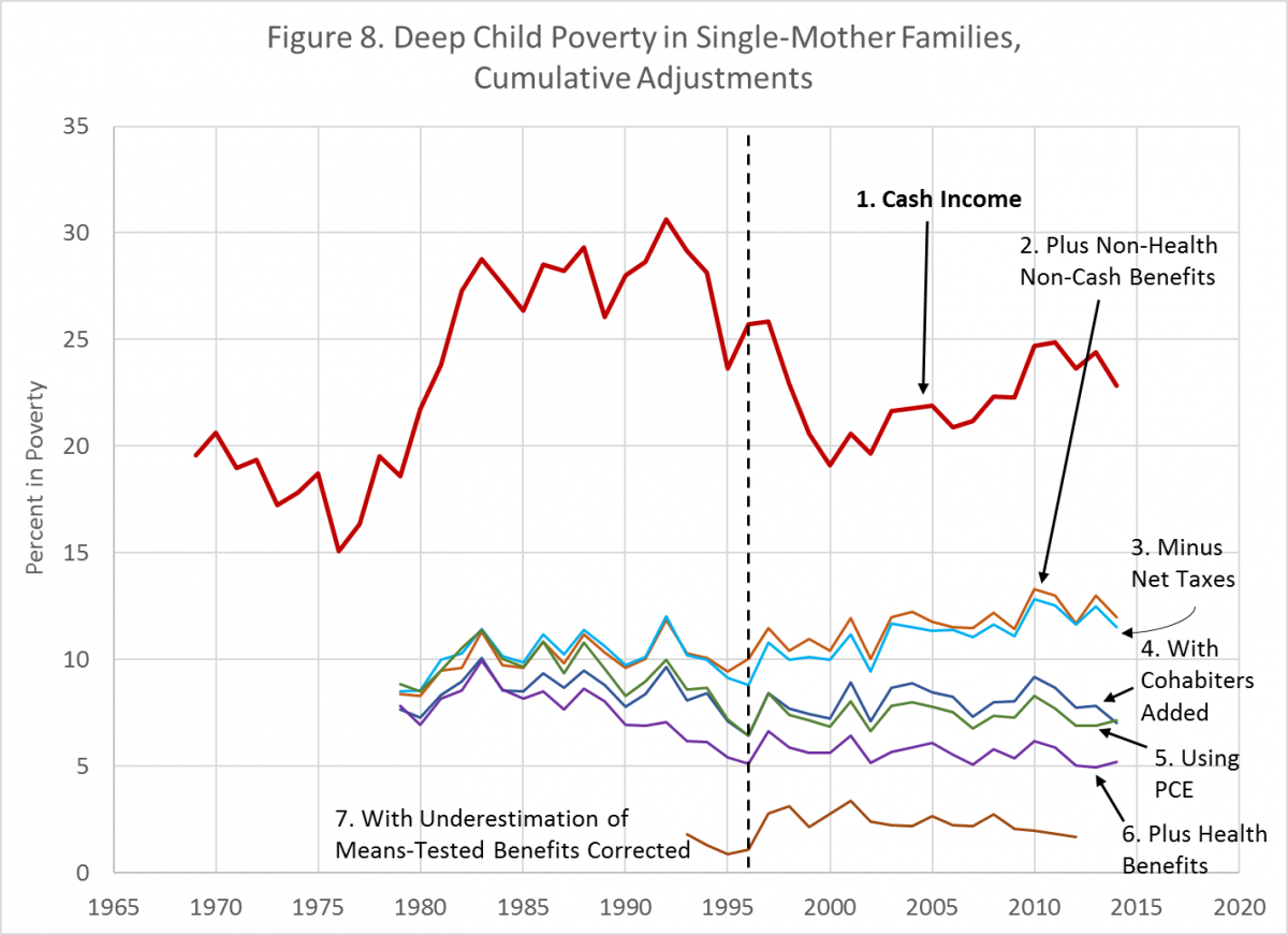 essay about cause and effect of poverty Powerlessness is a cause and effect of poverty because people living in absolute poverty often have no political power and is subjected to.