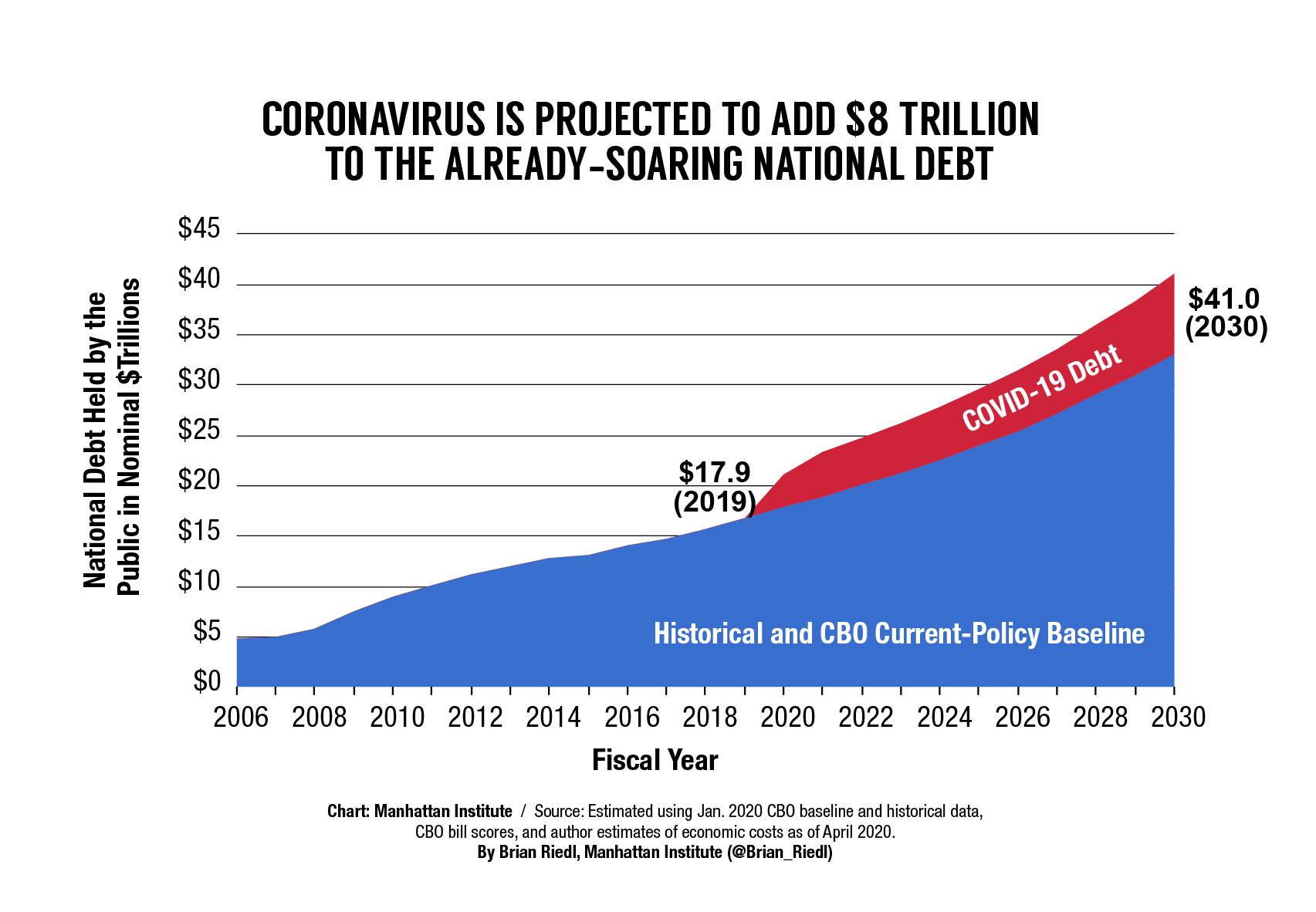 Coronavirus-accelerates-deficit-spending