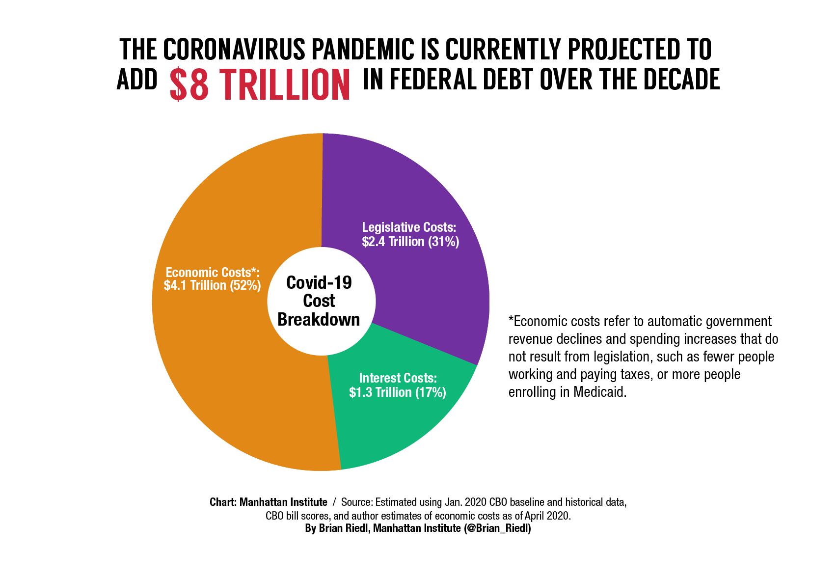 2020-debt-burden