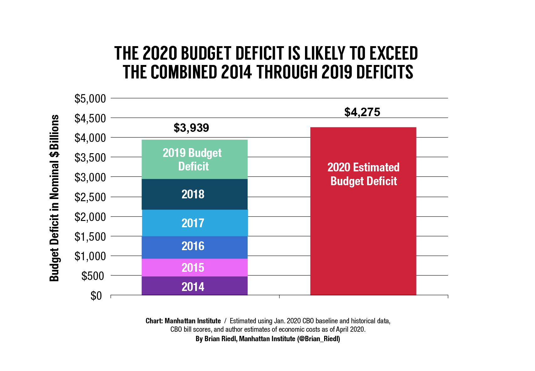 Covid-US-deficit
