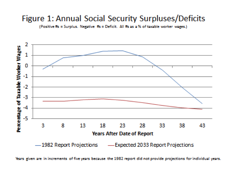 Why We Can't Keep Putting Off a Social Security Fix | Economics21