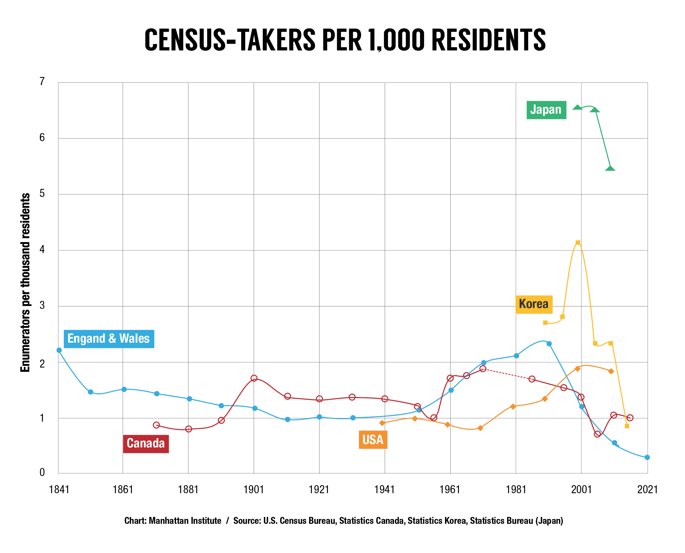 Census-Productivity-Stagnation