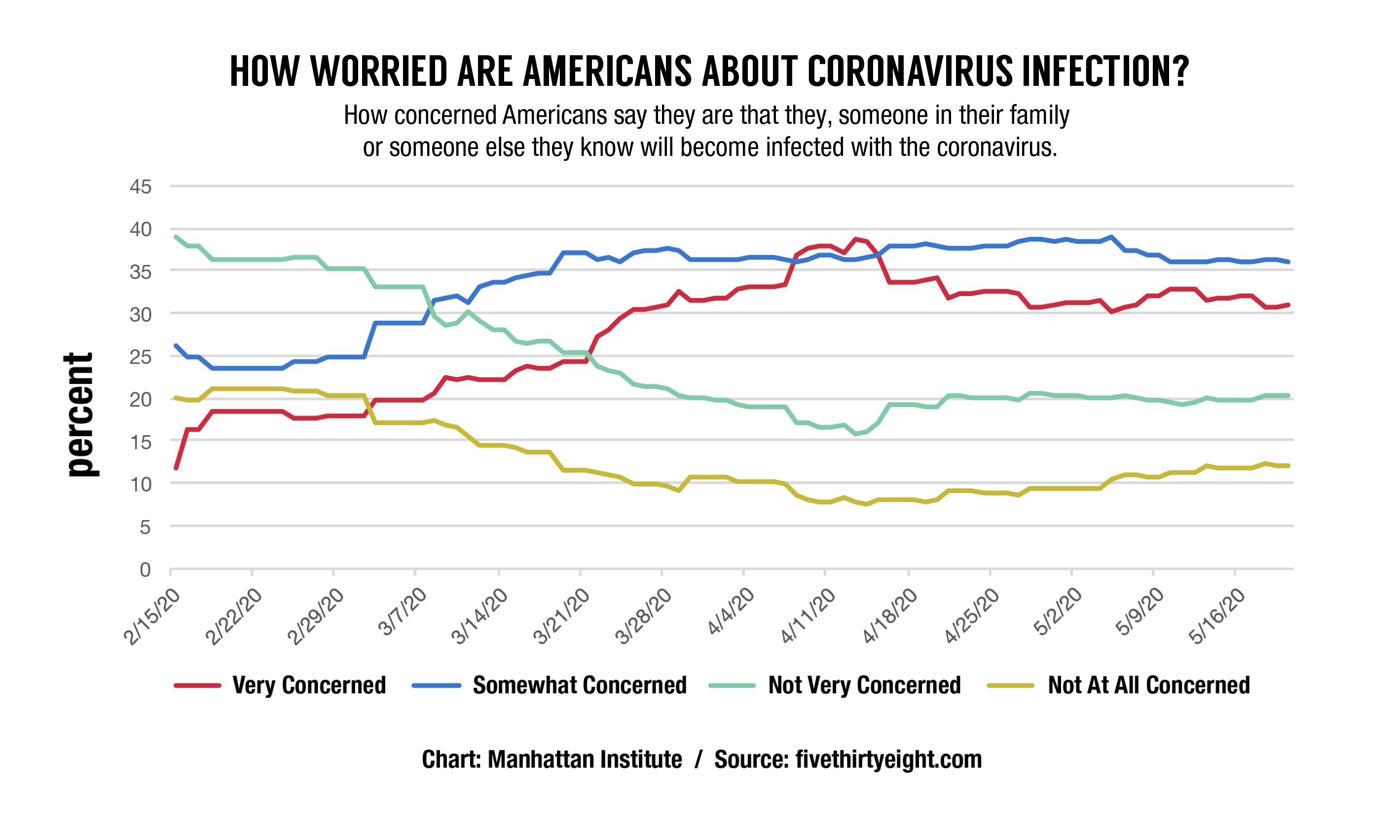 Coronavirus-Anxiety-Remains-high