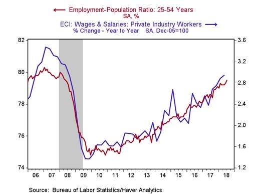Employment Population Ratio Wage Growth
