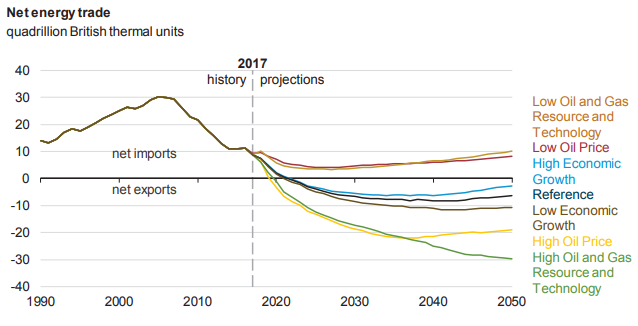 U.S. projected to become net exporter of energy by 2022