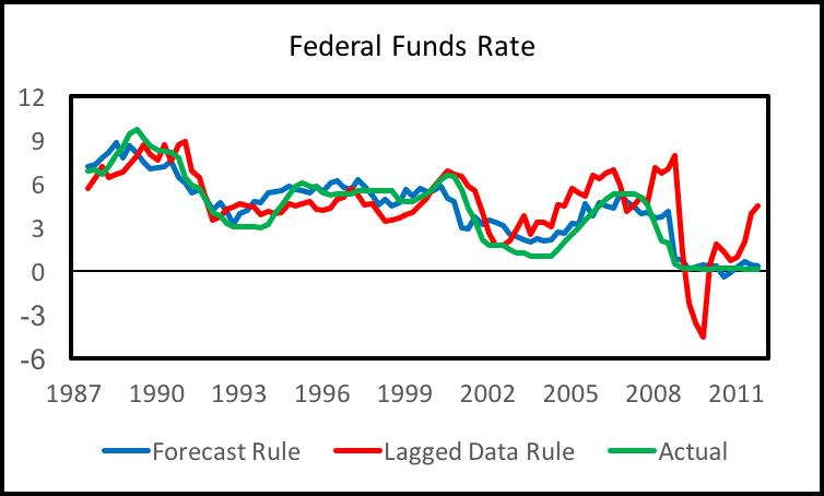 Fed Forecasts Justify Current Continued Policy Tightening | Economics21