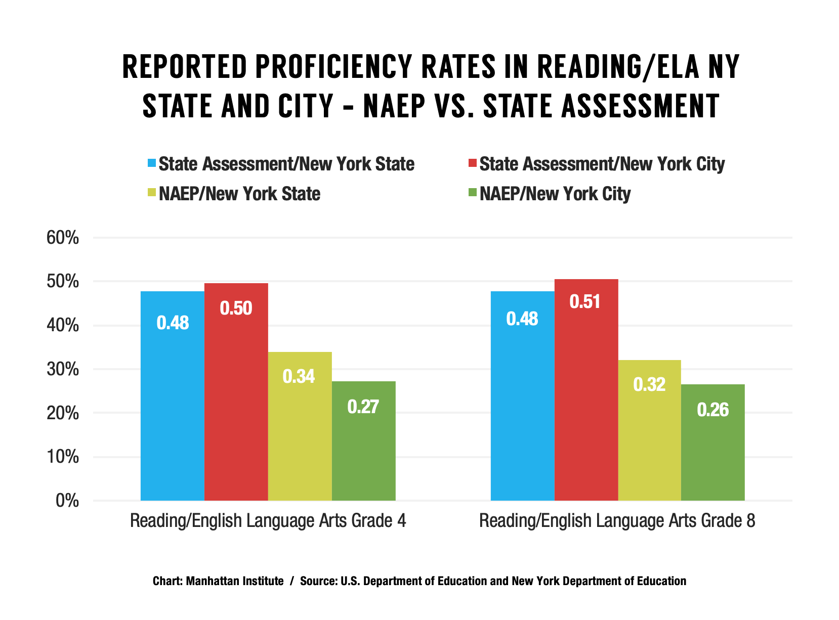 NYC-Student-Achievement