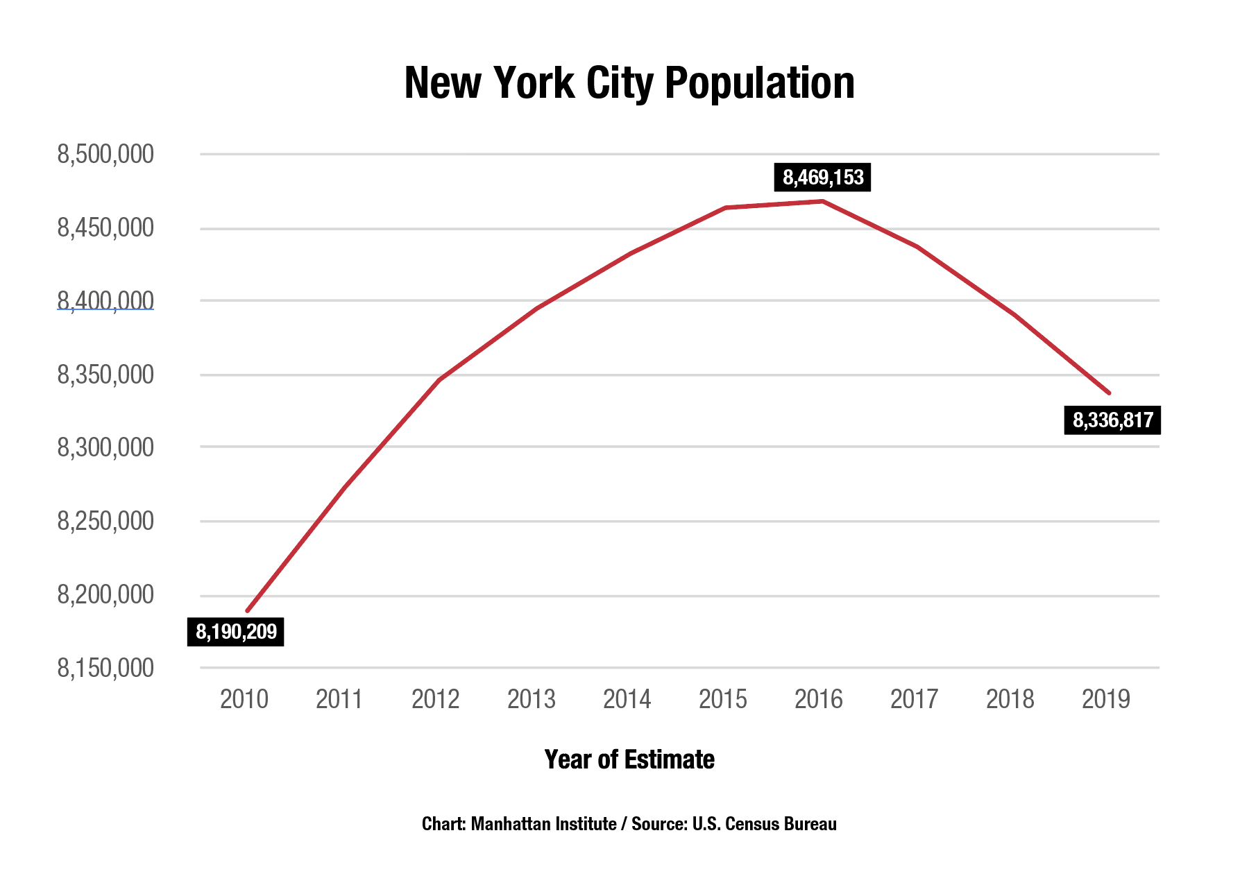 NYC-Population-Growth