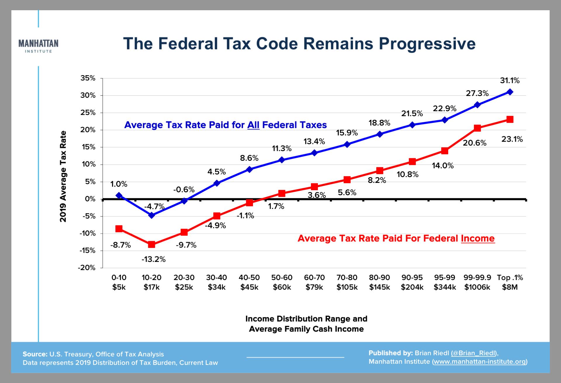 progressive-taxation-Trump