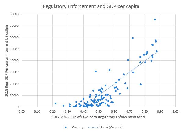 Regulation.GDP