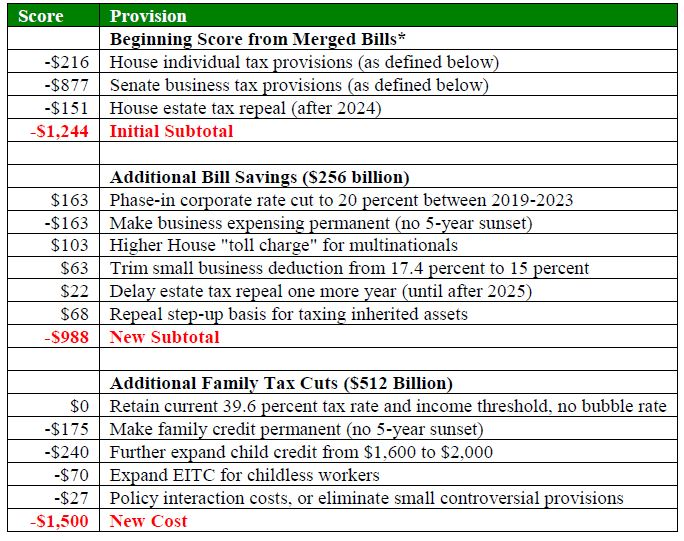 How tax reformers can add 500 billion in family tax cuts without latest on economics budget malvernweather Choice Image