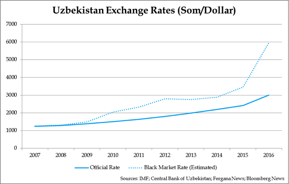 While The Uzbek Government Fi Exchange Rate To Other Currencies Its Central Bank Also Cannot Seem Keep Hands Off Printing Presses
