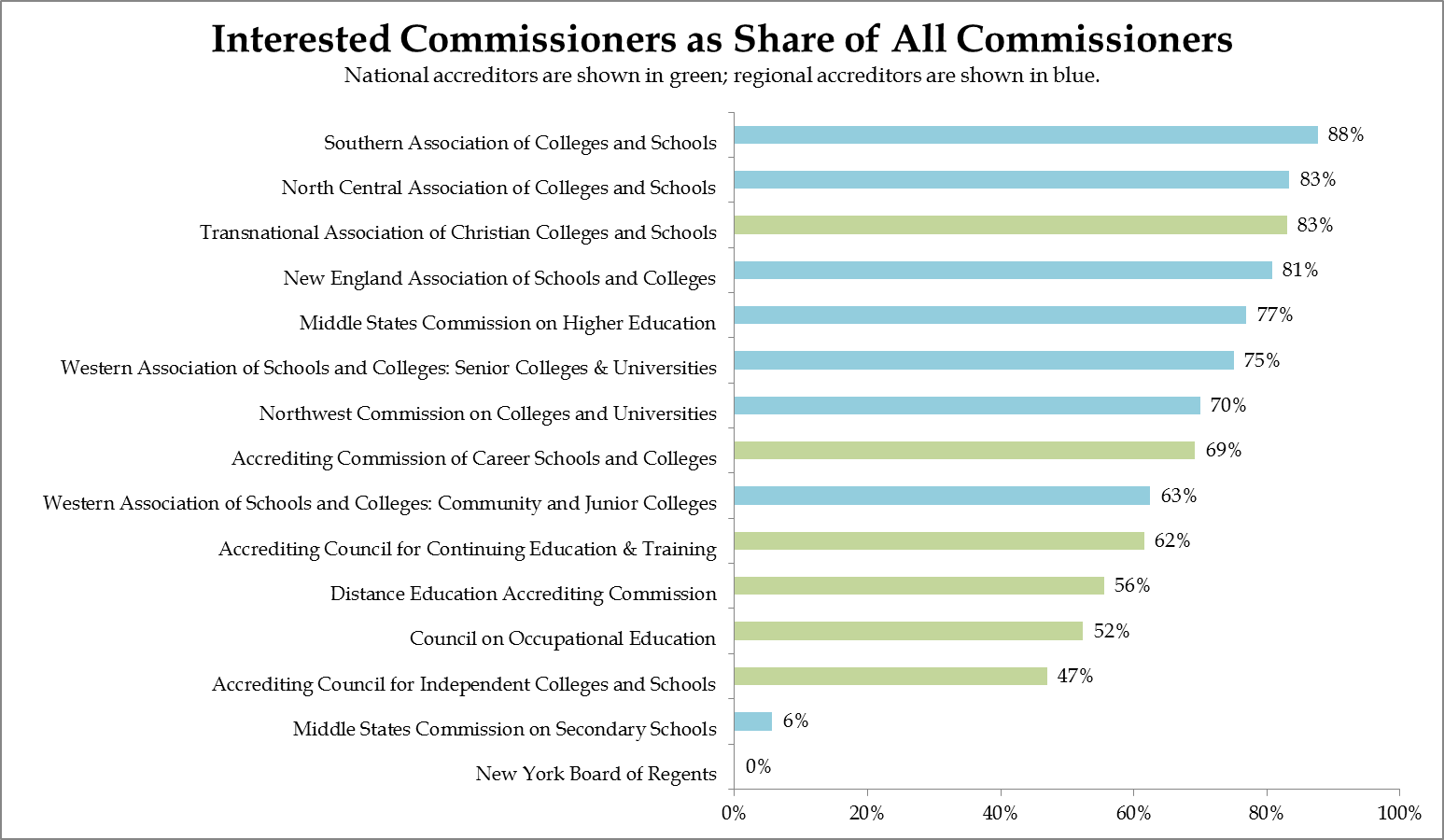 examining accreditation commissioners conflicts of interest  latest on economics regulations