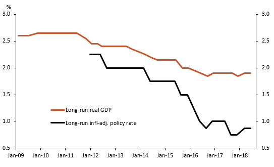 How the Federal Reserve's Interest Rate Increase Affects the Economy