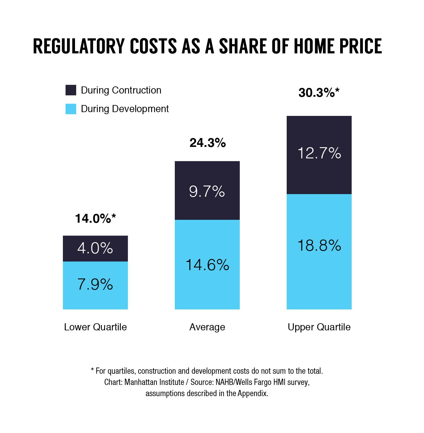 housing, zoning, regulations