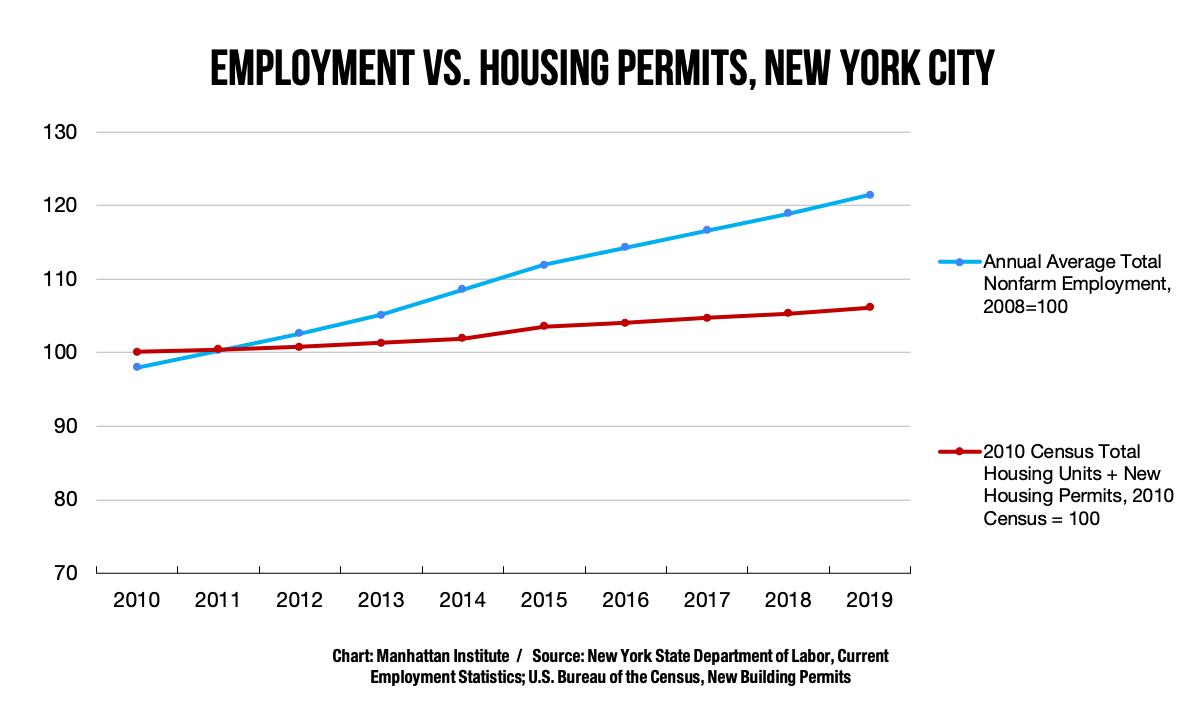 Employment, housing, New York City