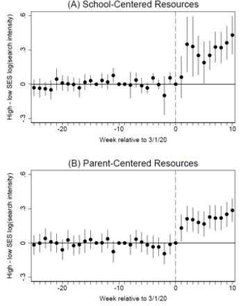 Covid-School-Data